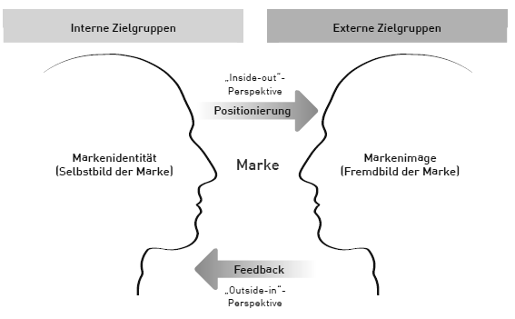 Identitätsbasierter Ansatz der Markenführung nach Burmann et. al. 2012